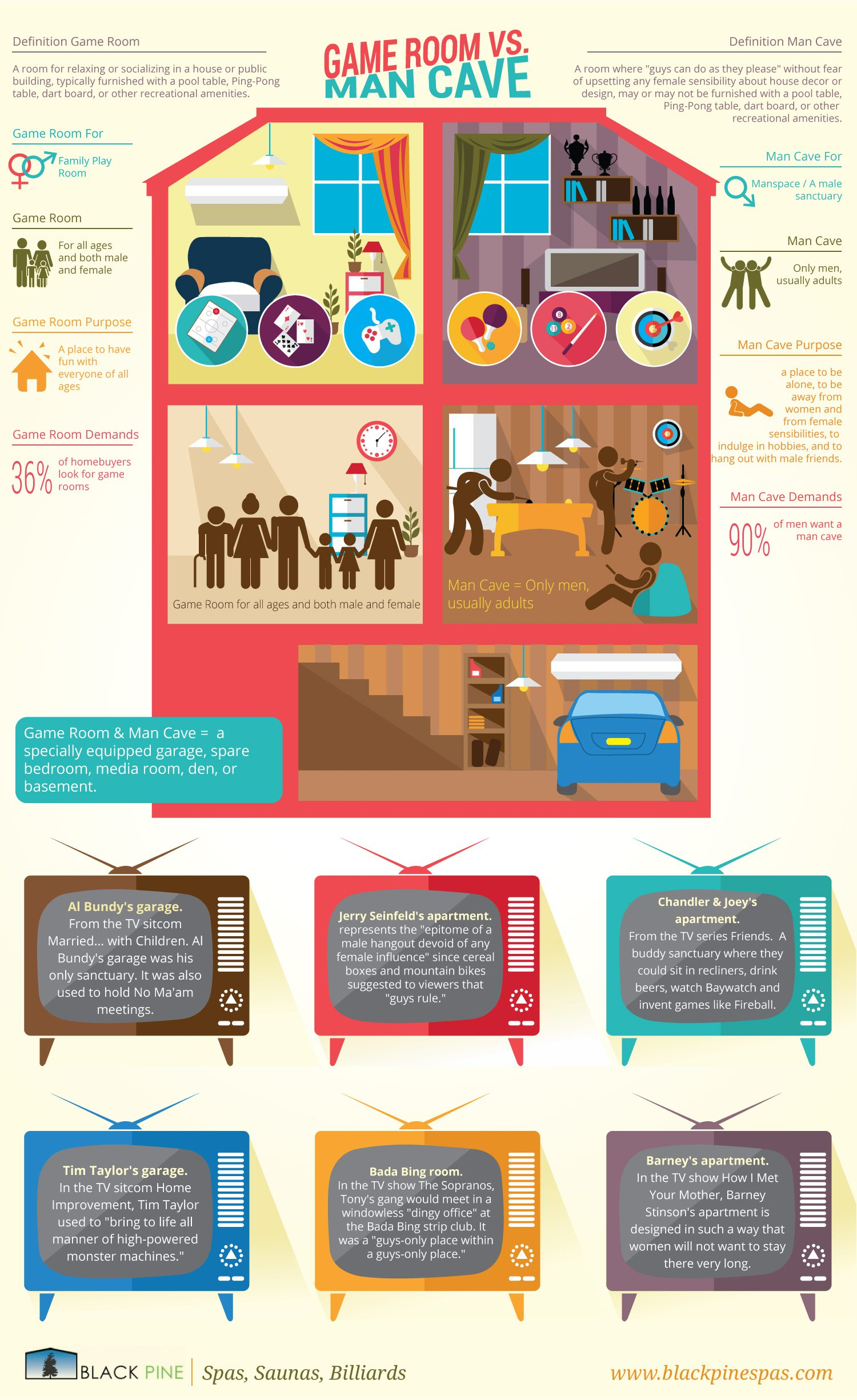 man vs game room infographic